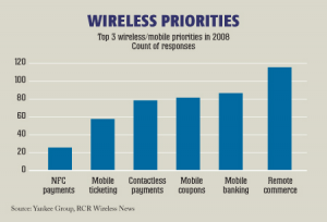 A survey conducted by The Yankee Group and RCR Wireless News found that wireless operators are not yet prioritising NFC for investment