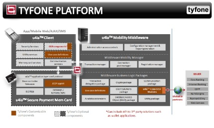PLATFORM: How the Tyfone platform works. Click on image to enlarge