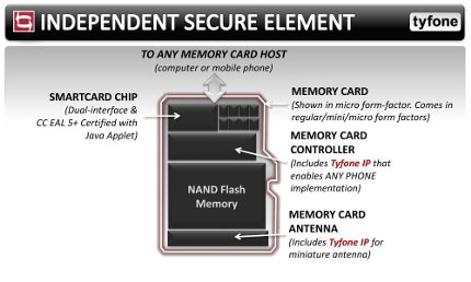SECURE ELEMENT: How Tyfone's SMC works. Click on image to enlarge