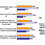 FIGURE 1: Approach to payment methods. Source: Ingenico Paypolls Survey 2009. Click to enlarge