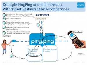 HOW IT WORKS: Ping.Ping in action at a small merchant. Click to enlarge.