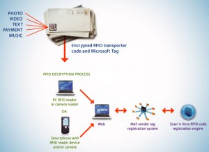 HOW IT WORKS: Consumers read the Smart Stamp with a PC or mobile phone (click to enlarge)