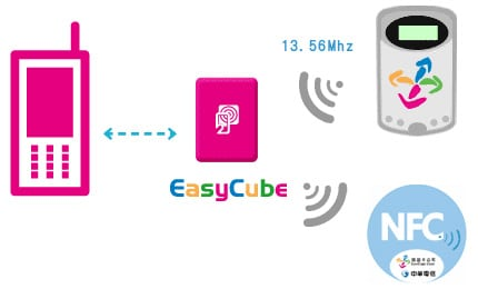 Easycube schematic diagram
