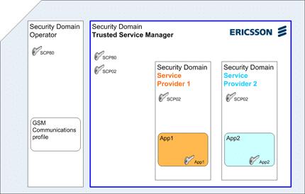 Ericsson IPX TSM