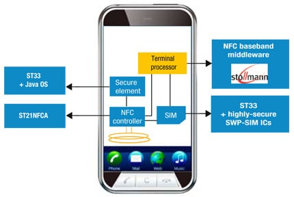 STMicro NFC positioning