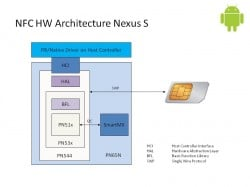 NFC architecture in the Nexus S
