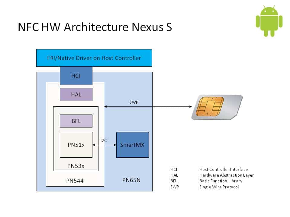 Uncovered The Hidden Nfc Potential Of The Google Nexus S