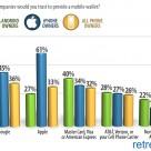 Retrevo NFC Pulse Study