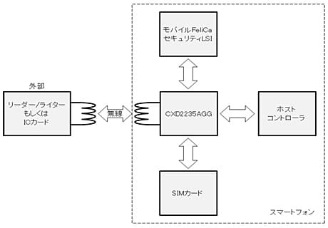 Sony CXD2235AGG NFC controller diagram