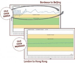 eProvenance temperature graphs