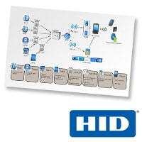 HID Global's NFC Access Control