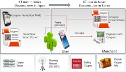 KT and NTT Docomo: How it works