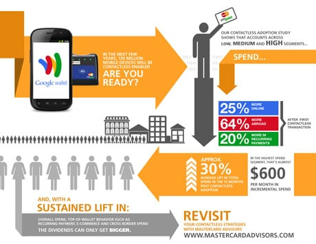 Mastercard infographic - click to enlarge