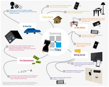 Some applications of Tectiles NFC tags - click to enlarge