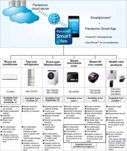 Panasonic NFC household appliances
