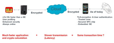 How it works: Inside Secure's approach to cloud-based NFC security. Click to enlarge.