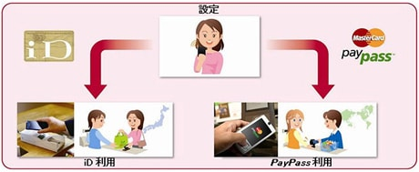 A diagram explains to consumers that they can use iD in Japan and PayPass in the rest of the world