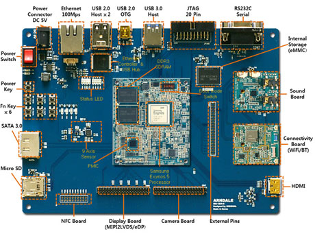 Samsung's Arndale development board. Click to enlarge.