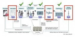 How Japan Airlines envisages using NFC