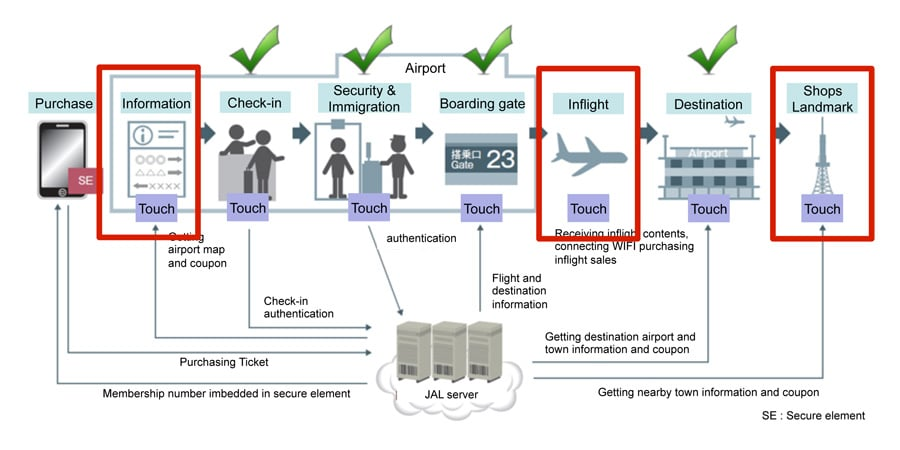 Jal Adds Carriers And Coupons To Nfc Boarding Pass Service Nfc World