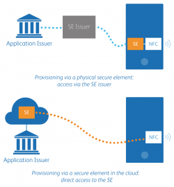 SE IN THE CLOUD: How it compares with physical secure elements. Click to enlarge.