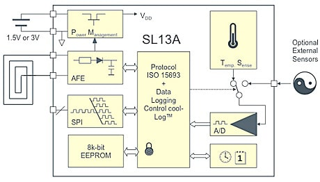 SL13A: A block diagram shows how the new NFC sensor IC works