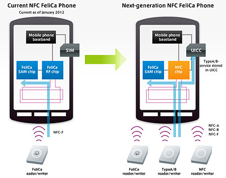 Felica and NFC architecture