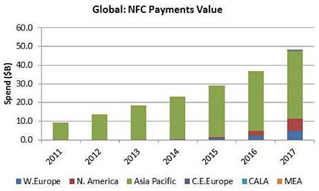 Strategy Analytics forecasts global NFC payments to 2017