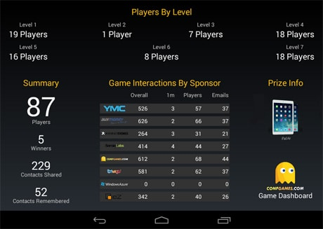 A dashboard shows all the key metrics including number of contacts shared and prizes won