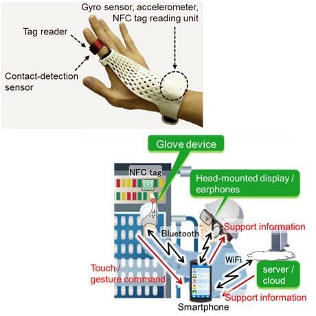Fujitsu NFC glove