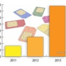 Graph: Global NFC SIM shipments as reported by SimAlliance members