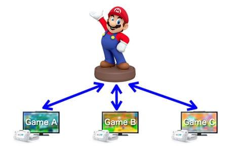 Mario NFC figurine