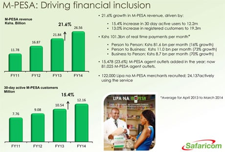 Safaricom reported strong growth in M-Pesa customers and transactions