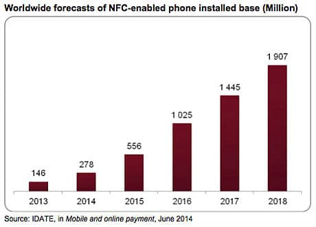 Worldwide-forecasts-of-NFC-enabled-phone-installed-base-inMillion-500px