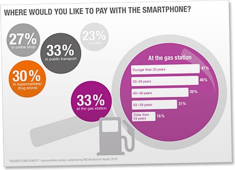 Yapital's mobile payment survey