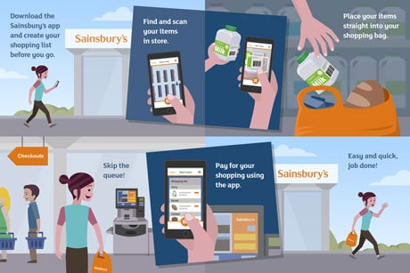 How the Sainsbury's mobile app works