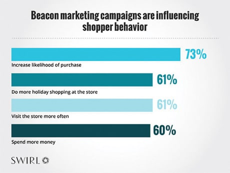 Bar graph with results of Swirl beacon shopper survey
