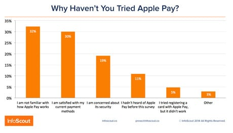 Infoscout asked iPhone 6 owners why they haven't tried Apple Pay