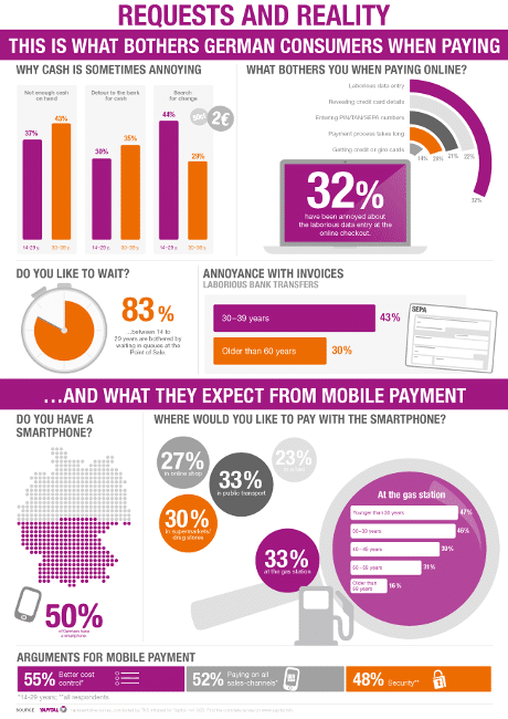 TNS Infratest survey Infographic for Yapital on mobile payments