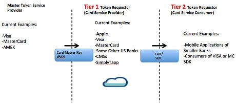 SimplyTapp CEO Doug Yeager blog on Token Requestor Tier 1 and Tier 2 roles