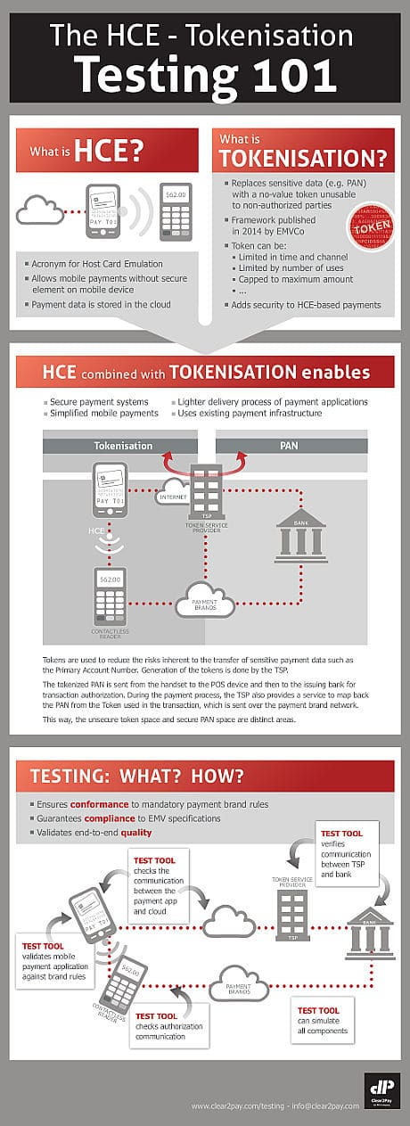 Clear2Pay HCE tokenization infographic