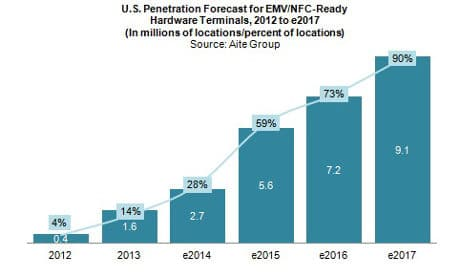 EMV-NFC forecast in USA from Aite Group report EMVelocity