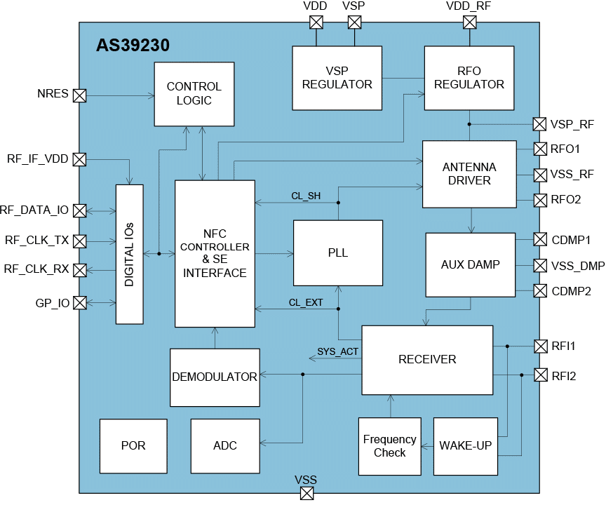 AMS AS39230 block diagram