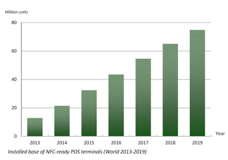 Berg Insight NFC POS forecast 2013-19