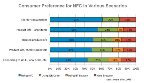 Graph: Research finds NFC wins in every category.