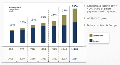 Smart Payment Association (SPA)'s annual review of the card payment market