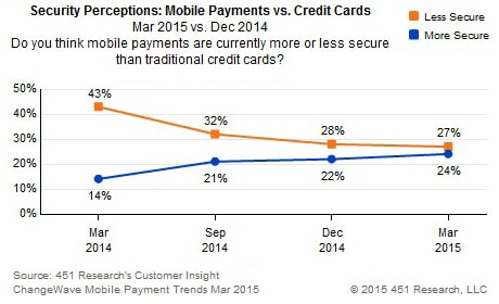 451 Research's mobile payment security perceptions 2015