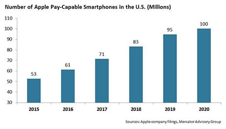 MERCATOR: Projected growth in Apple Pay capable smartphones from 2015 to 2020