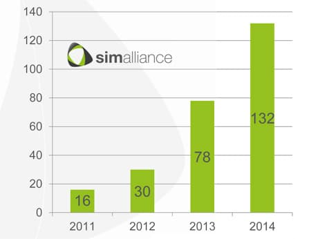 Global NFC SIM shipments by Simalliance members