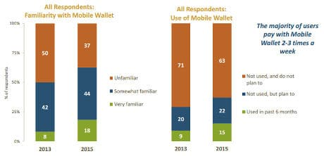 Chadwick Martin Bailey, The Mobile Wallet in 2015 and Beyond report